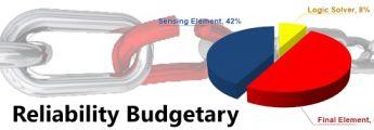 Reliability Budgetary ในการออกแบบ SIF